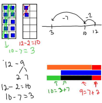 Image result for subtracting back down through ten
