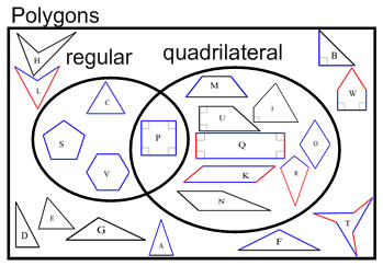 venn diagram relationship between quadrilaterals worksheet