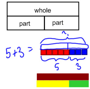 bar diagrams and math mountains for addition and subtraction: relating  everything to ppw