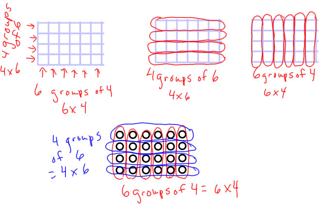DistLawPic multiplication models answers